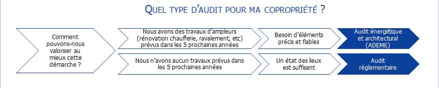type dauditv2
